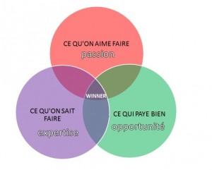 diagramme-venn